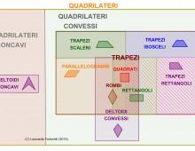 Gerarchia dei Quadrilateri (Mappatura con Diagrammi di Eulero-Venn)